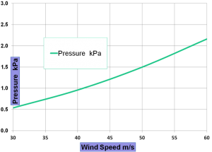 Wind Speed for Sheds